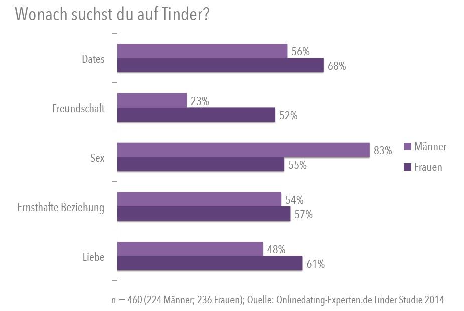 Fix auf die Nase: Riskanter Trend zum Fixie-Fahrrad - n-tv.de