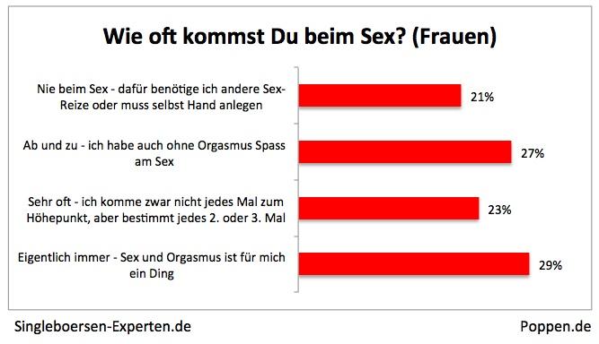 sex zwischen männern free single dating sites