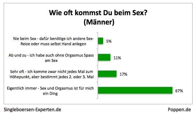 singlebörse vergleich Hofheim am Taunus